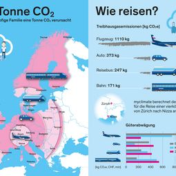co2 emissions; green travel